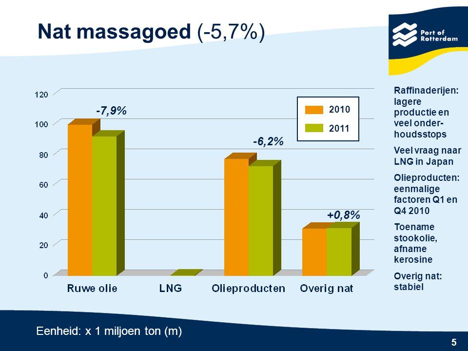 Nat massagoed (-5,7%) -7,9% -6,2% +0,8% Eenheid: x 1 miljoen ton (m)
