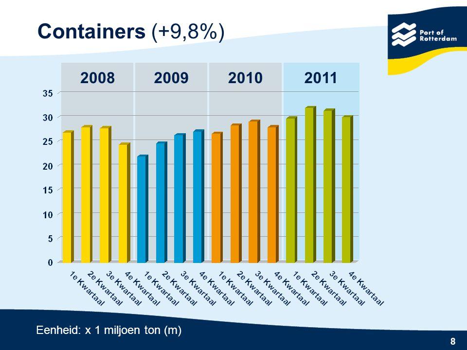Containers (+9,8%) 2008 2009 2010 2011 Eenheid: x 1 miljoen ton (m)