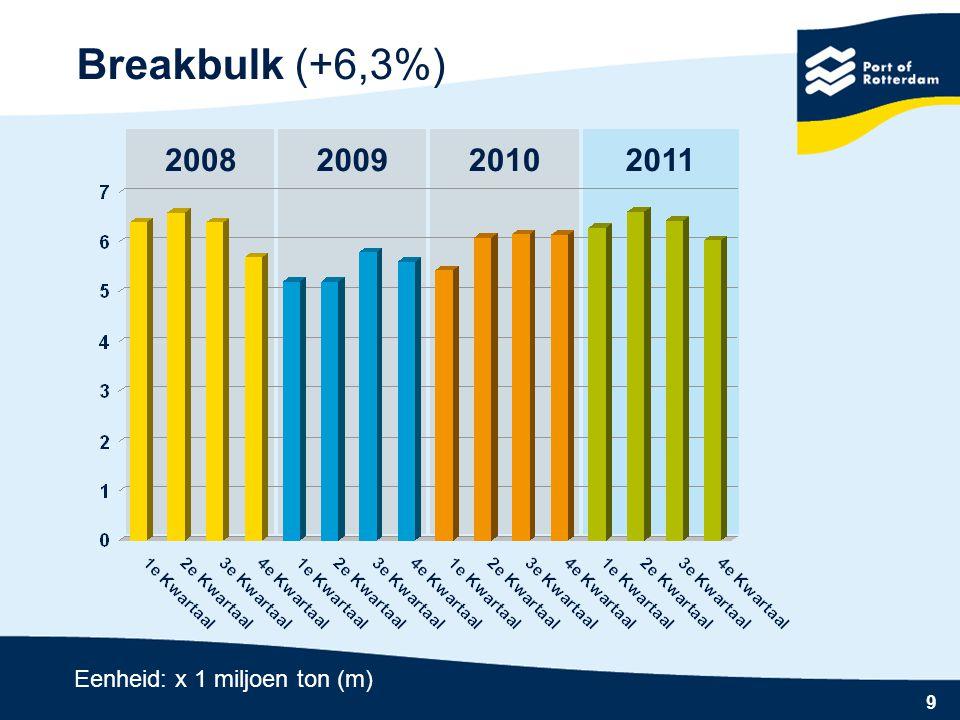 Breakbulk (+6,3%) 2008 2009 2010 2011 Eenheid: x 1 miljoen ton (m)
