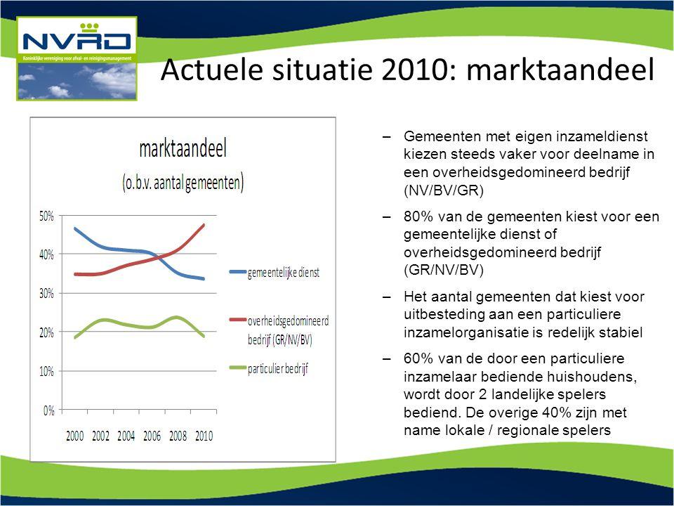 Actuele situatie 2010: marktaandeel