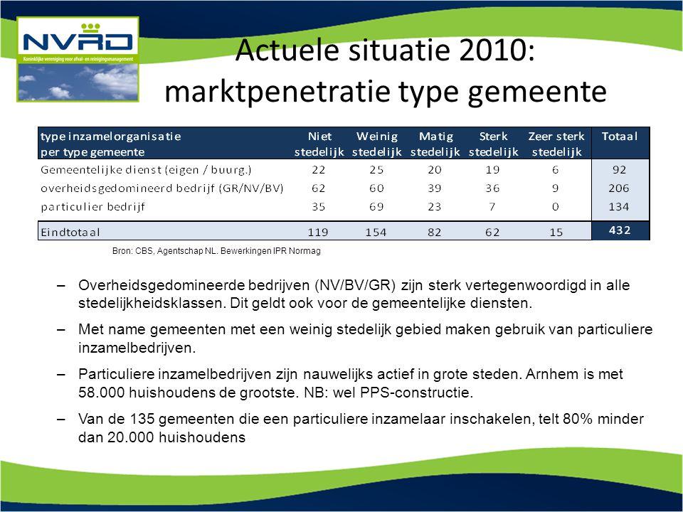 Actuele situatie 2010: marktpenetratie type gemeente