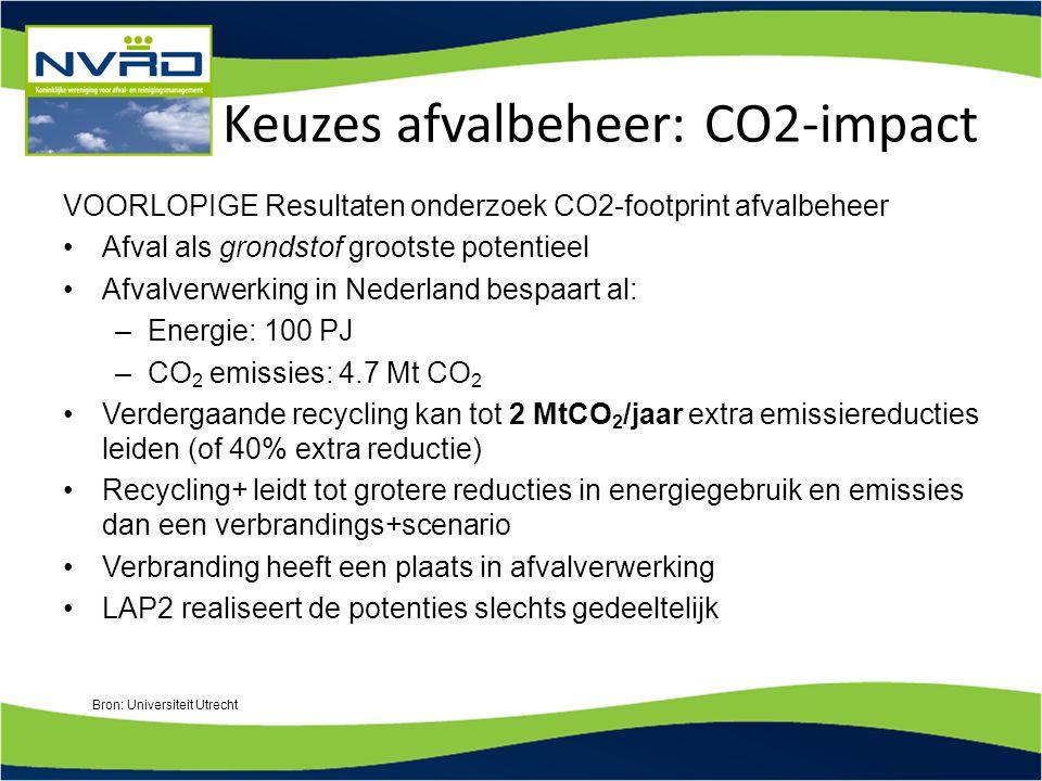 Keuzes afvalbeheer: CO2-impact