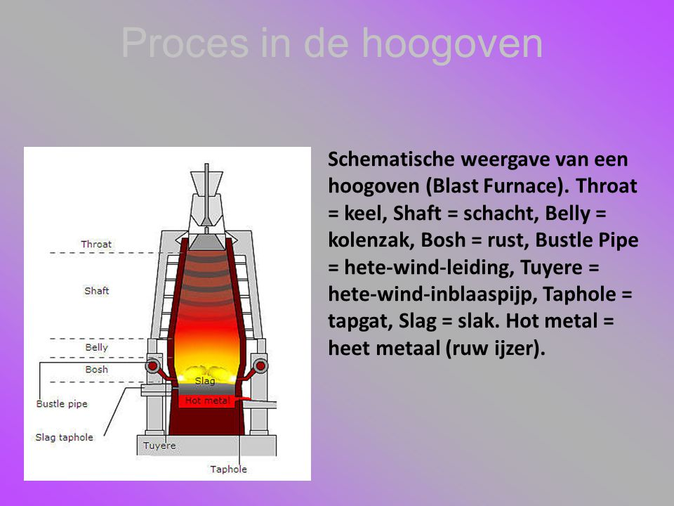 Proces in de hoogoven
