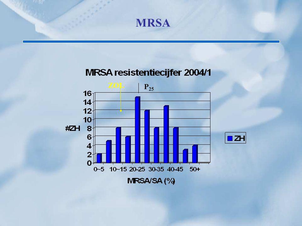 MRSA P25 ZOL