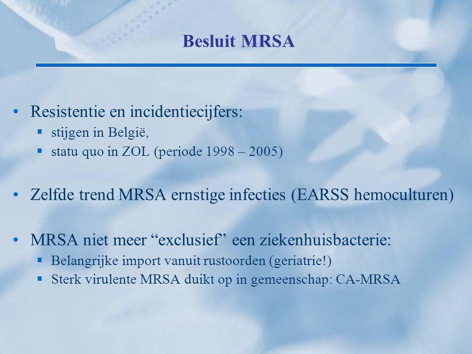 Besluit MRSA Resistentie en incidentiecijfers: