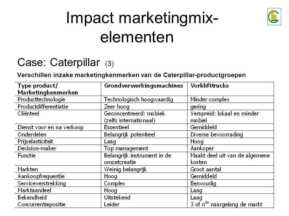 Impact marketingmix-elementen