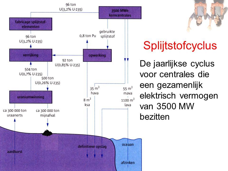 Splijtstofcyclus De jaarlijkse cyclus voor centrales die een gezamenlijk elektrisch vermogen van 3500 MW bezitten.