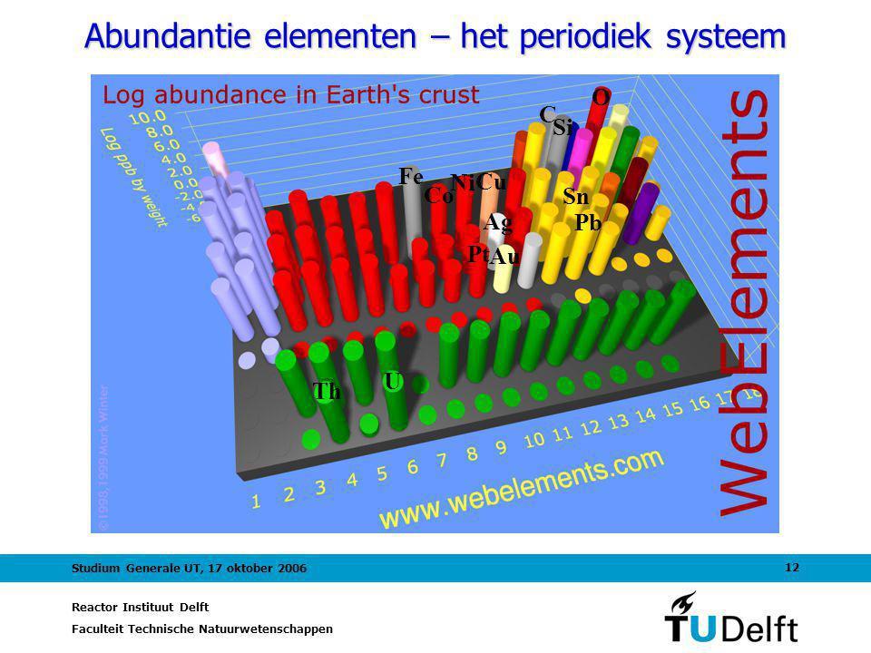 Abundantie elementen – het periodiek systeem