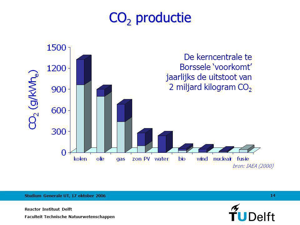 CO2 productie De kerncentrale te Borssele 'voorkomt' jaarlijks de uitstoot van 2 miljard kilogram CO2.
