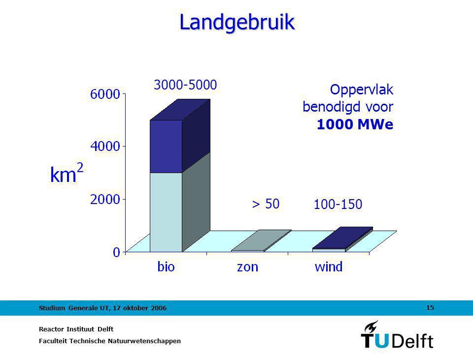 Landgebruik Oppervlak benodigd voor 1000 MWe 3000-5000 > 50 100-150