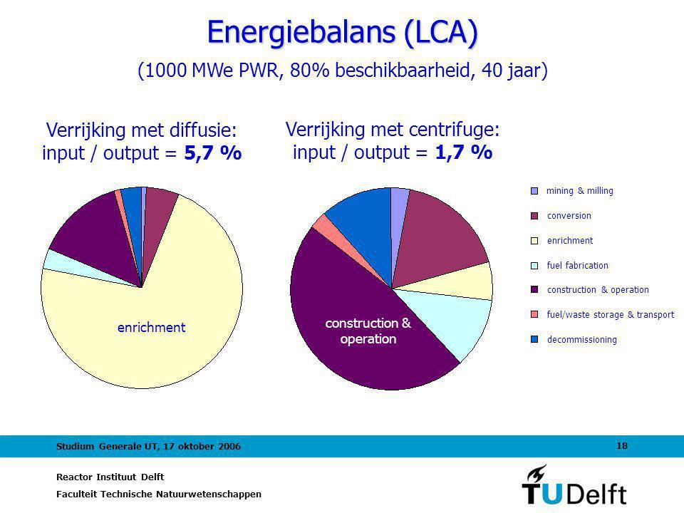 Energiebalans (LCA) (1000 MWe PWR, 80% beschikbaarheid, 40 jaar)