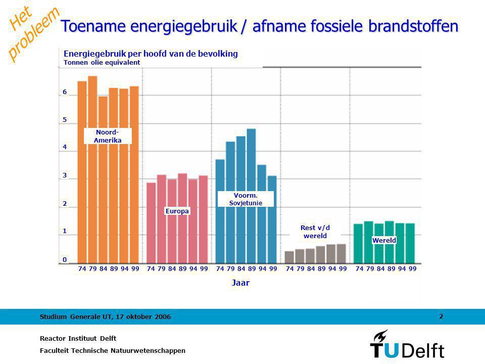 Toename energiegebruik / afname fossiele brandstoffen
