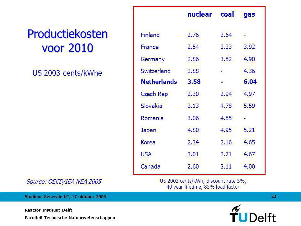 Productiekosten voor 2010 US 2003 cents/kWhe nuclear coal gas Finland
