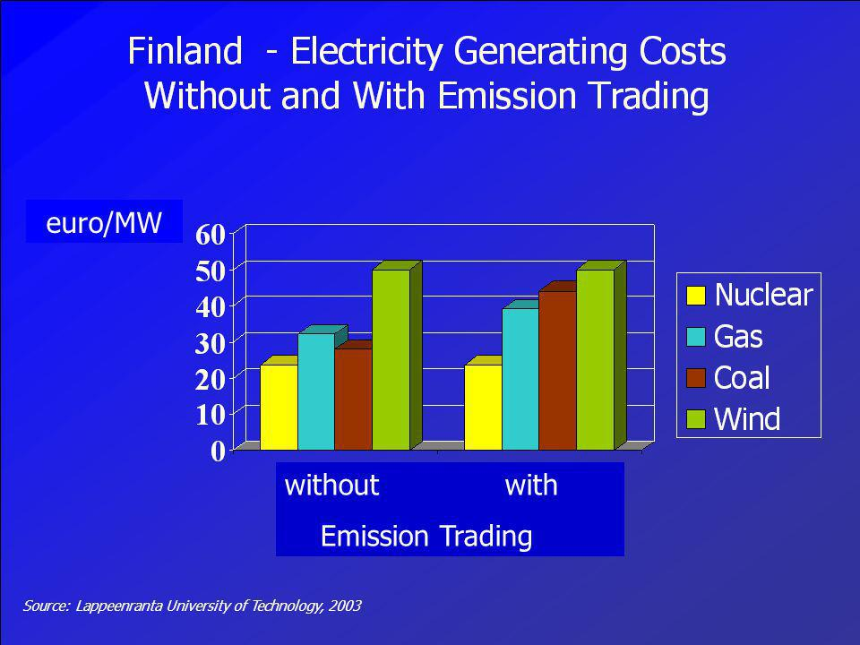 euro/MW without with Emission Trading