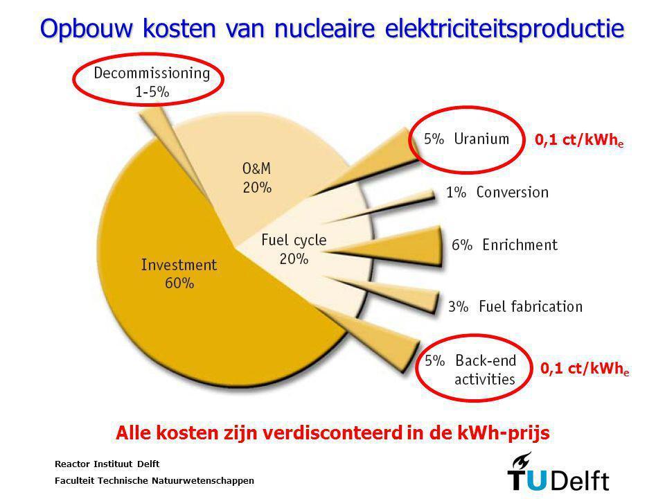 Alle kosten zijn verdisconteerd in de kWh-prijs