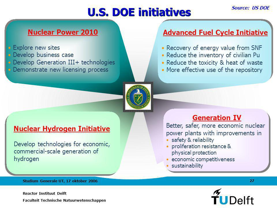 Advanced Fuel Cycle Initiative Nuclear Hydrogen Initiative