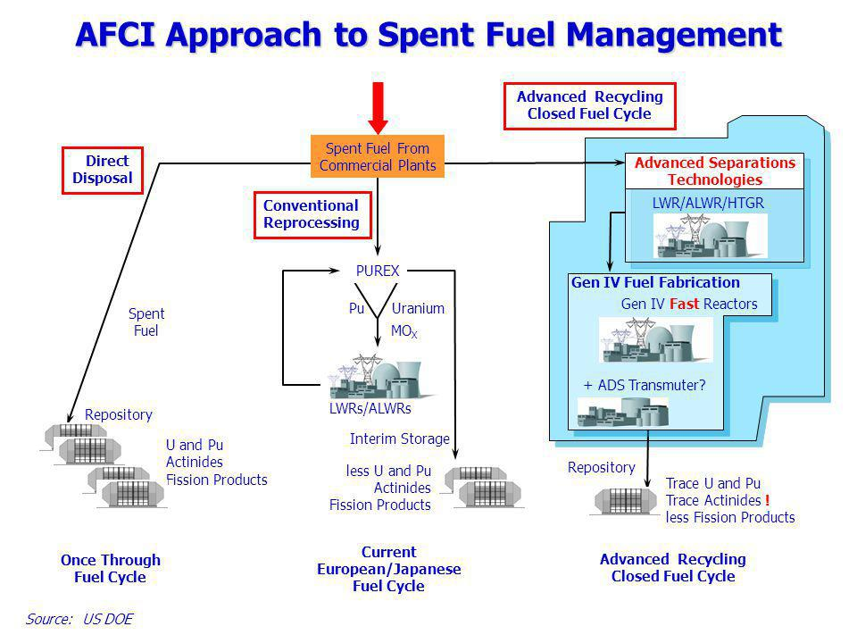 AFCI Approach to Spent Fuel Management