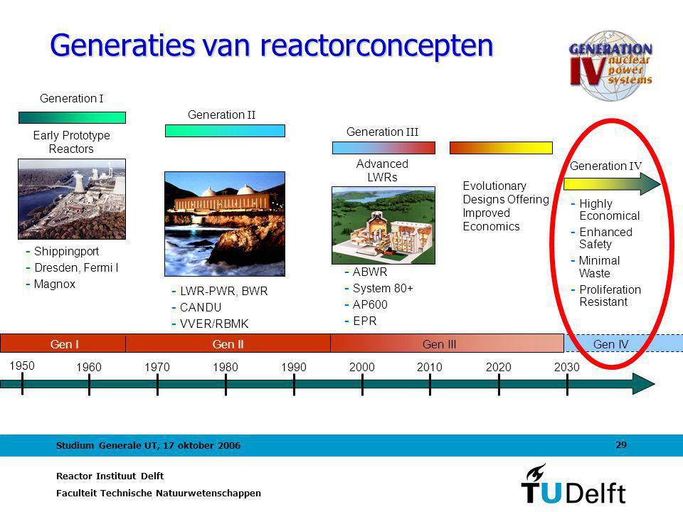 Generaties van reactorconcepten