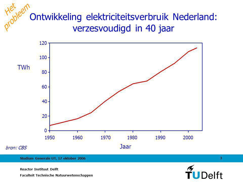 Het probleem Ontwikkeling elektriciteitsverbruik Nederland: verzesvoudigd in 40 jaar. Jaar. TWh.
