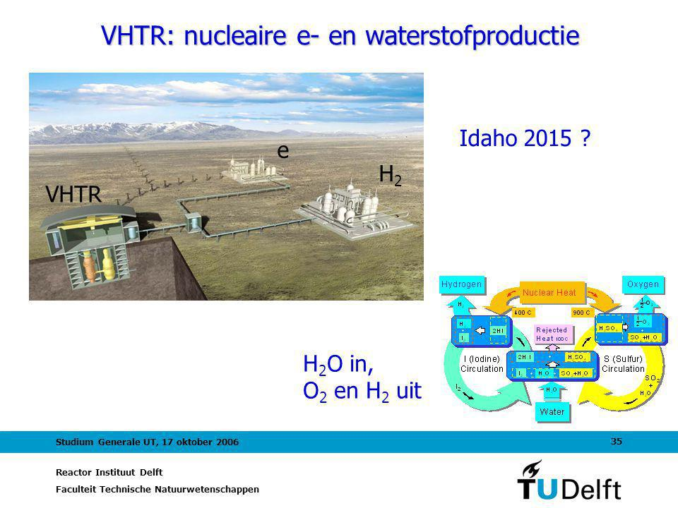 VHTR: nucleaire e- en waterstofproductie