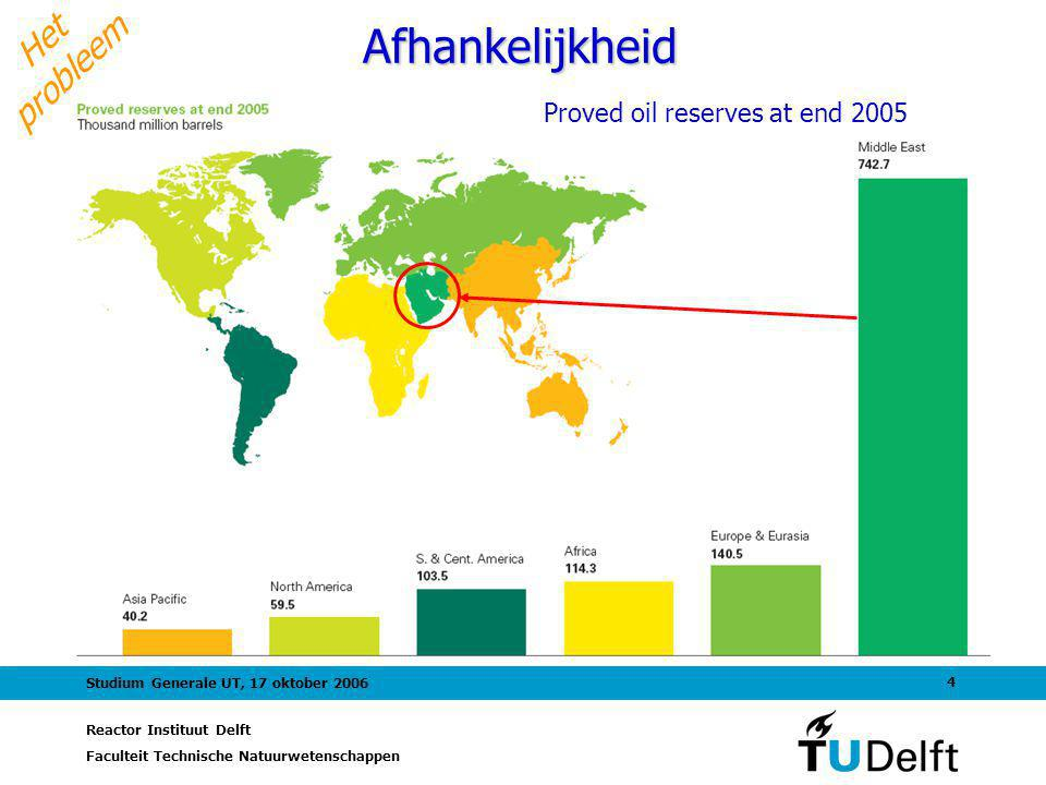 Proved oil reserves at end 2005