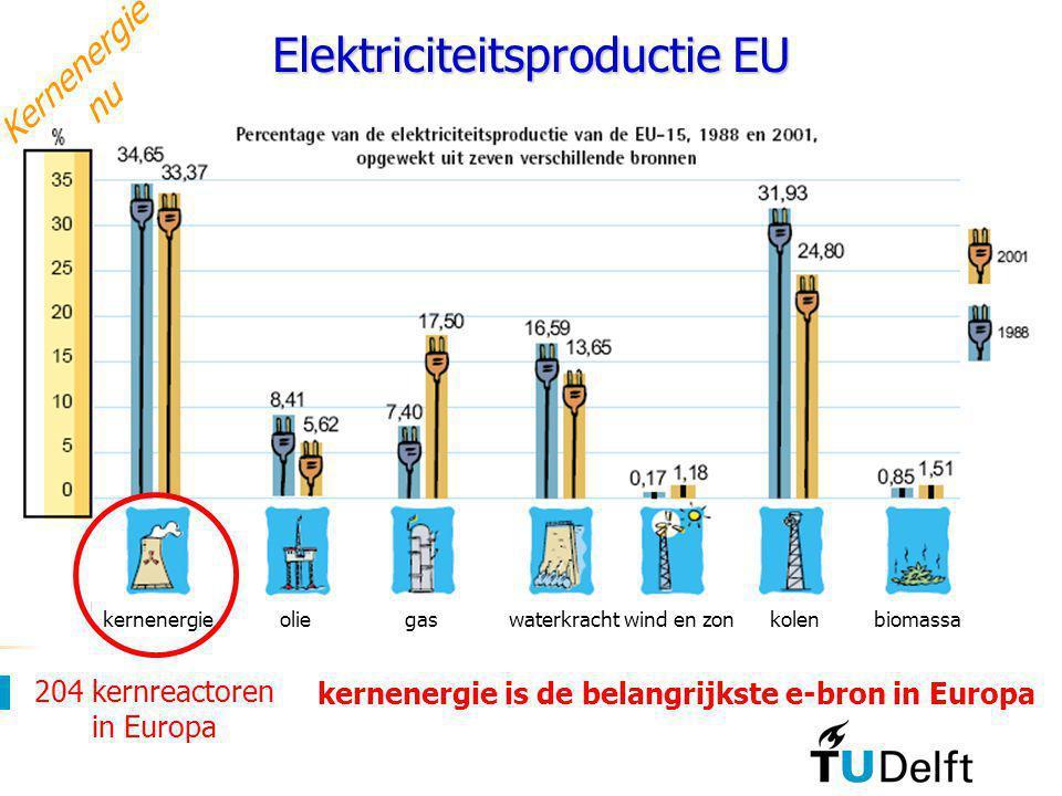 Elektriciteitsproductie EU