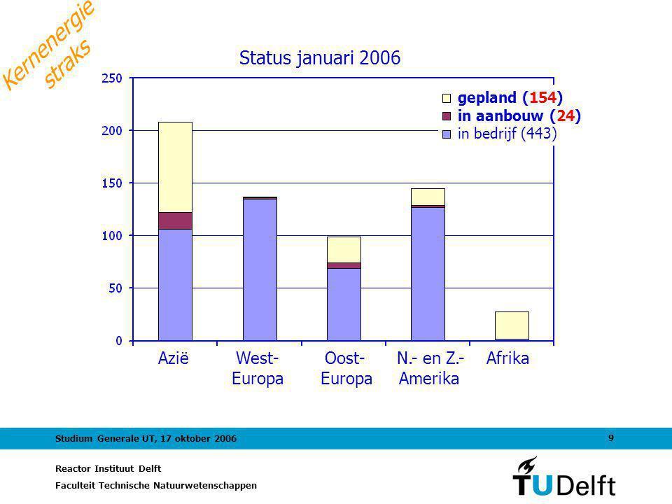 Kernenergie straks Status januari 2006