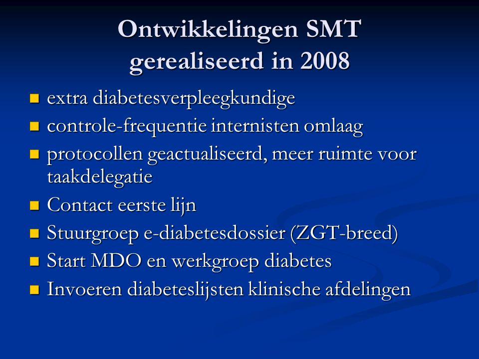 Ontwikkelingen SMT gerealiseerd in 2008