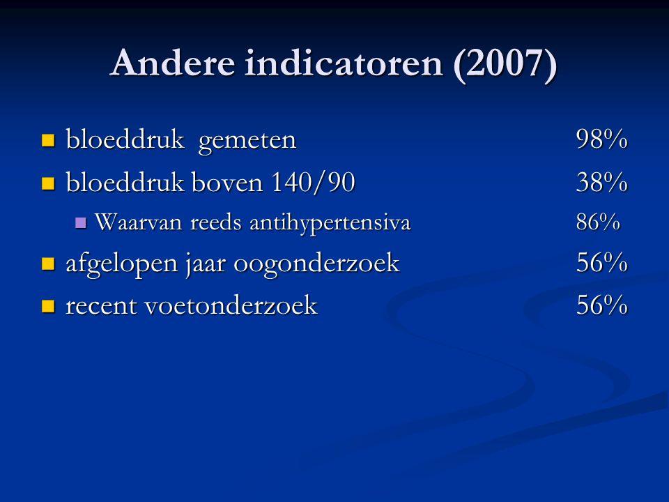 Andere indicatoren (2007) bloeddruk gemeten 98%