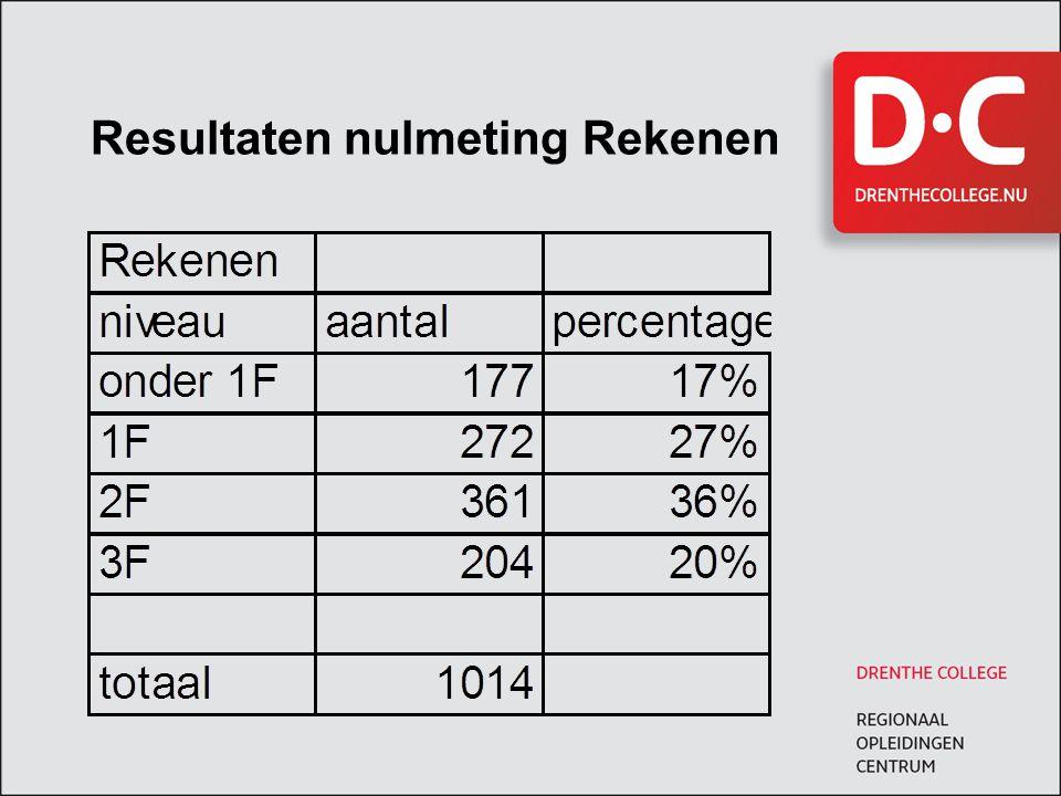 Resultaten nulmeting Rekenen