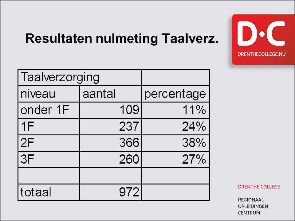 Resultaten nulmeting Taalverz.
