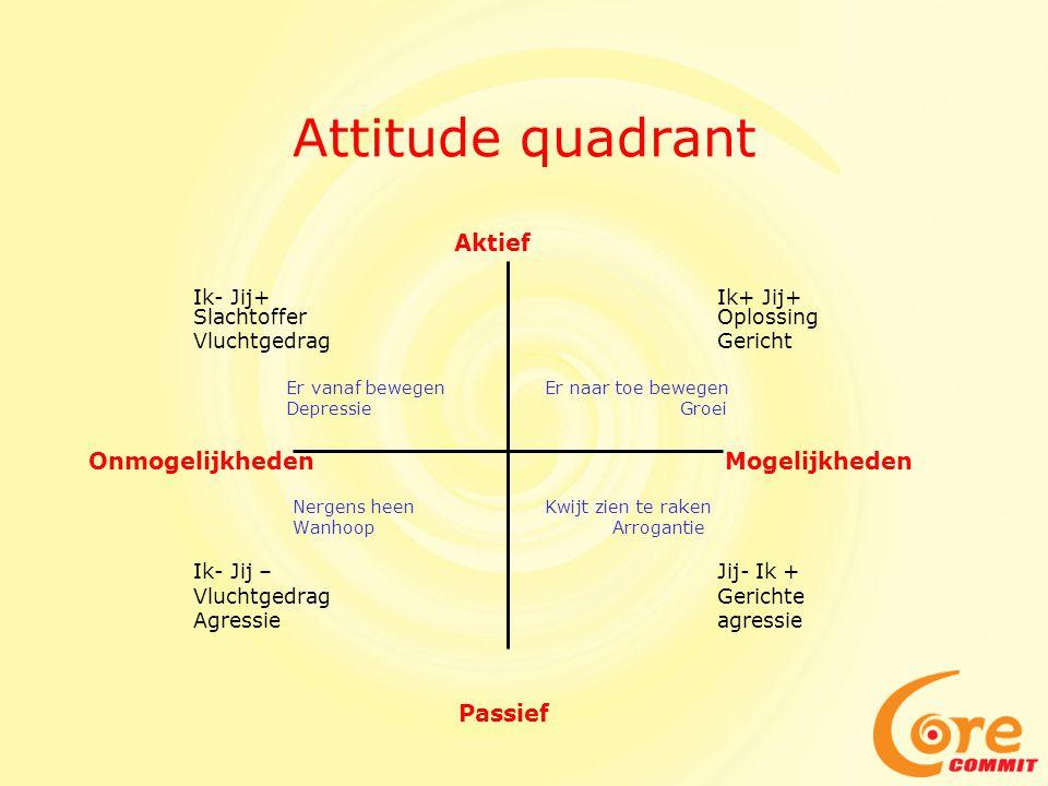 Attitude quadrant Onmogelijkheden Mogelijkheden Vluchtgedrag Gericht