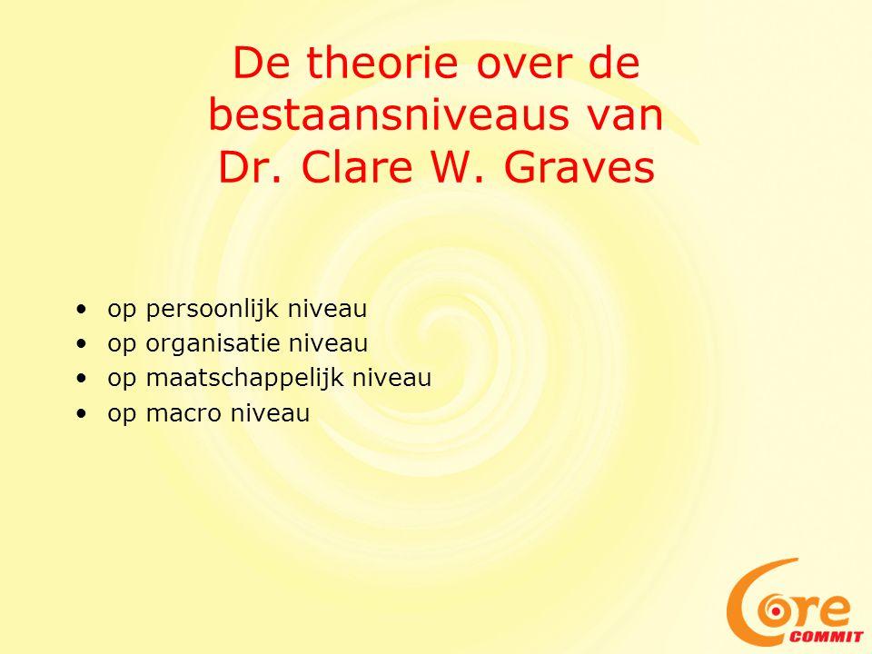 De theorie over de bestaansniveaus van Dr. Clare W. Graves