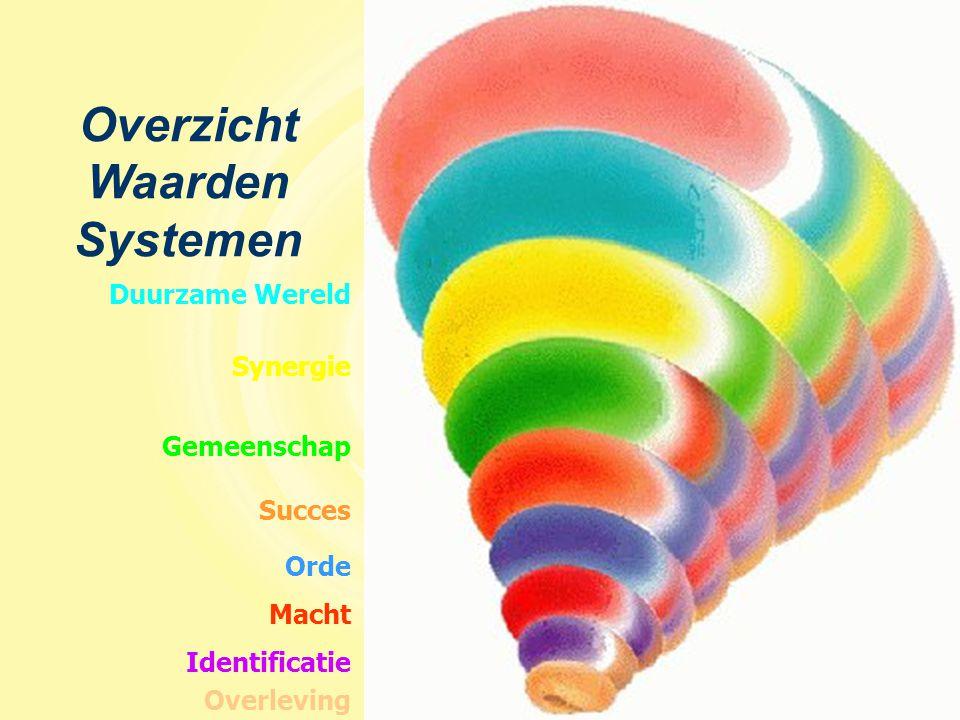 Overzicht Waarden Systemen