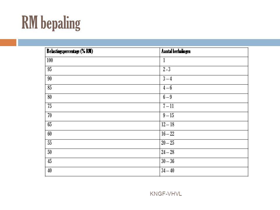 RM bepaling Belastingspercentage (% RM) Aantal herhalingen 100 1 95