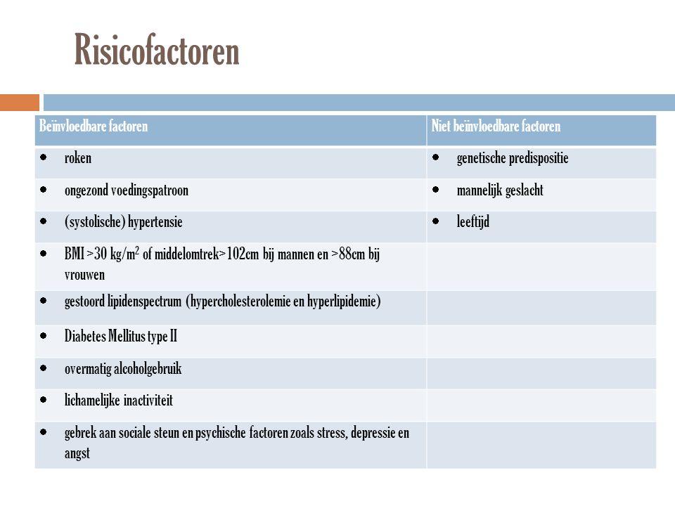 Risicofactoren Beïnvloedbare factoren Niet beïnvloedbare factoren