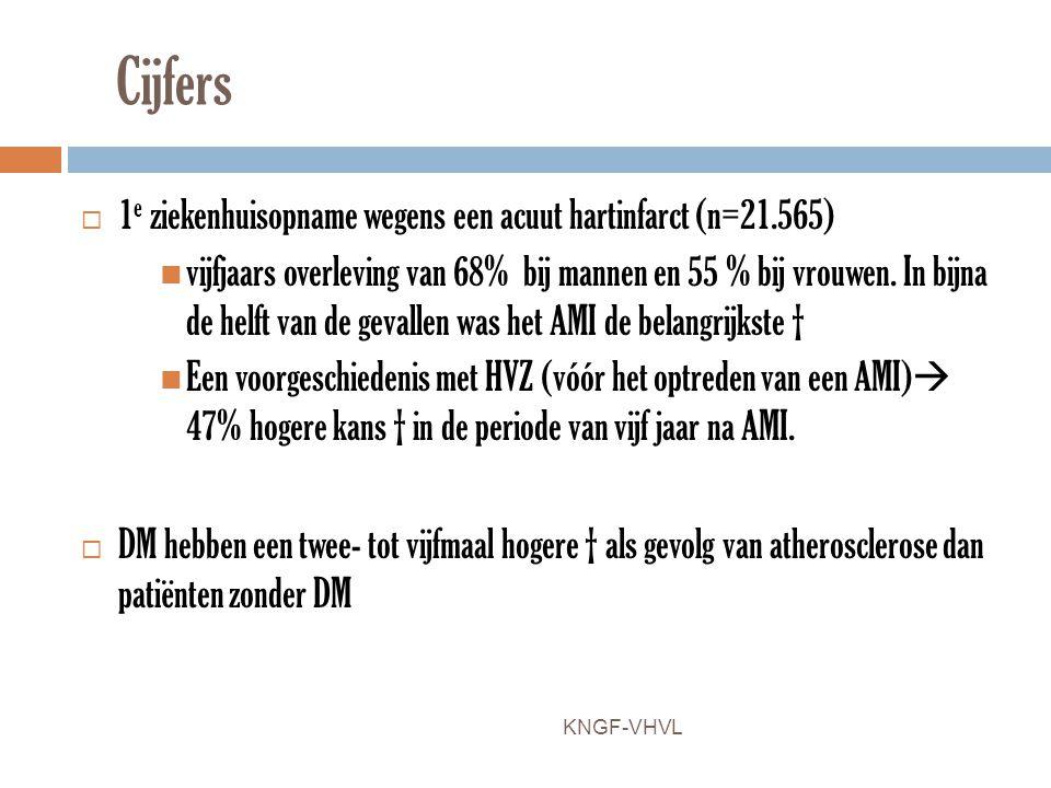 Cijfers 1e ziekenhuisopname wegens een acuut hartinfarct (n=21.565)