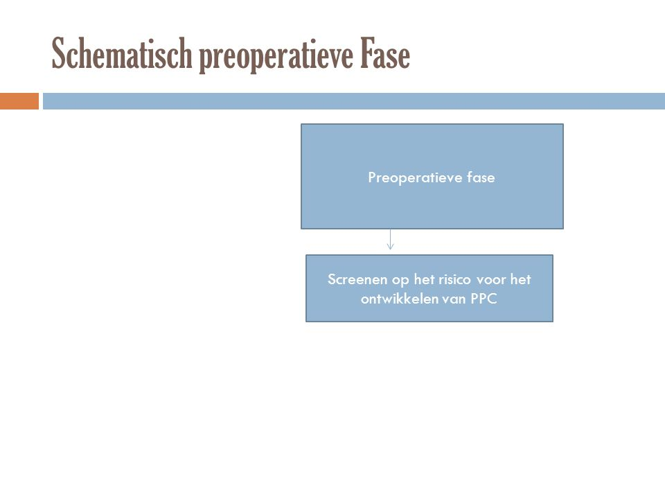 Schematisch preoperatieve Fase