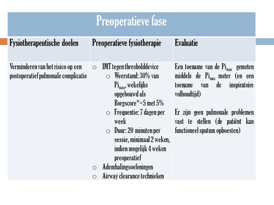 Preoperatieve fase Fysiotherapeutische doelen
