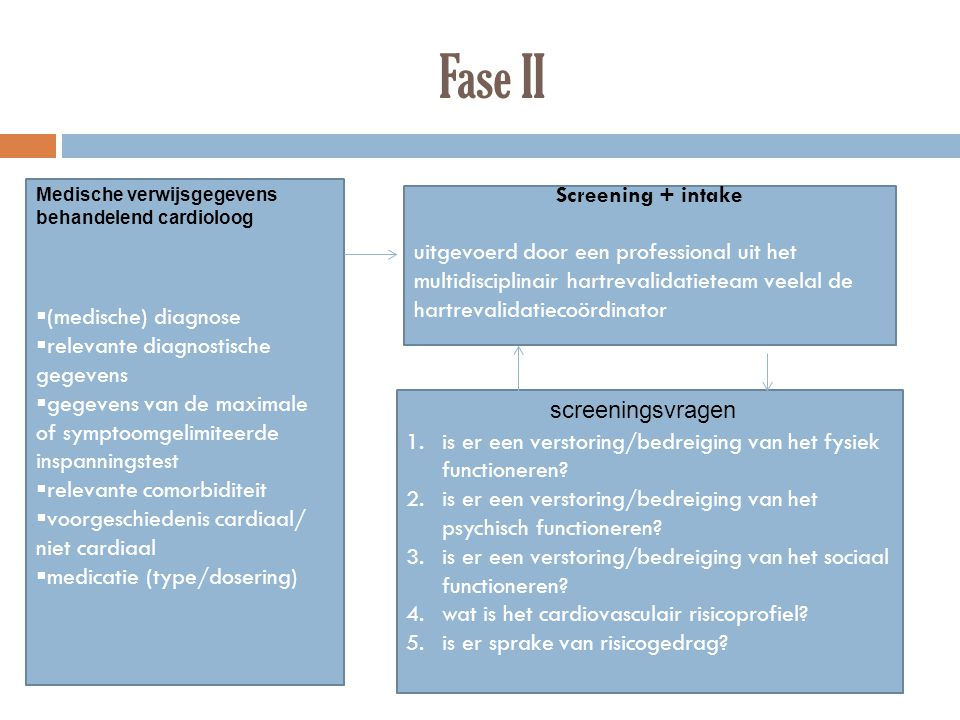 Fase II Screening + intake