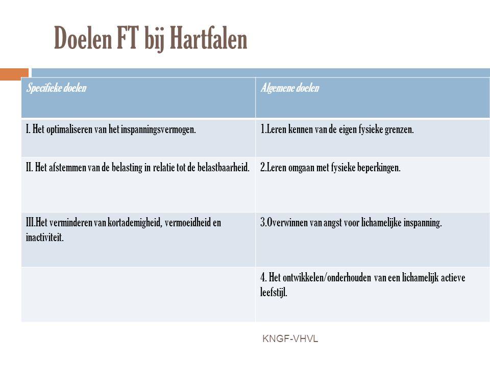 Doelen FT bij Hartfalen