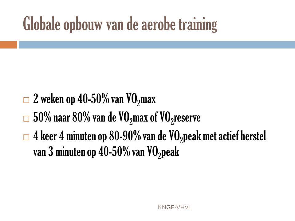 Globale opbouw van de aerobe training