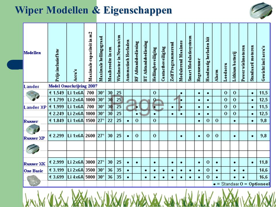 Wiper Modellen & Eigenschappen