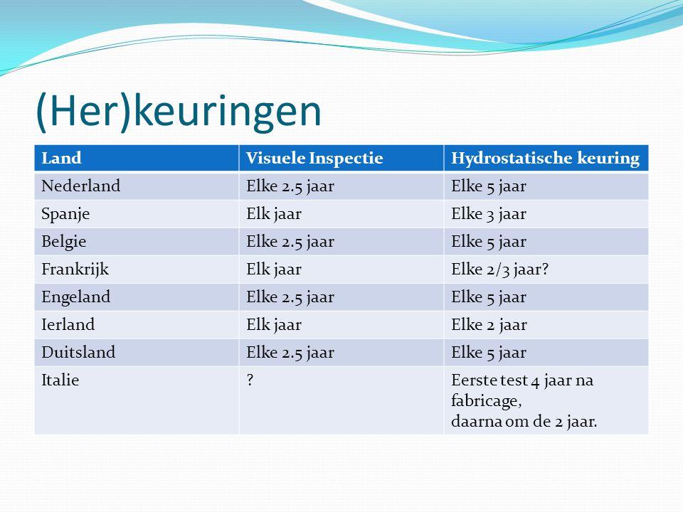 (Her)keuringen Land Visuele Inspectie Hydrostatische keuring Nederland