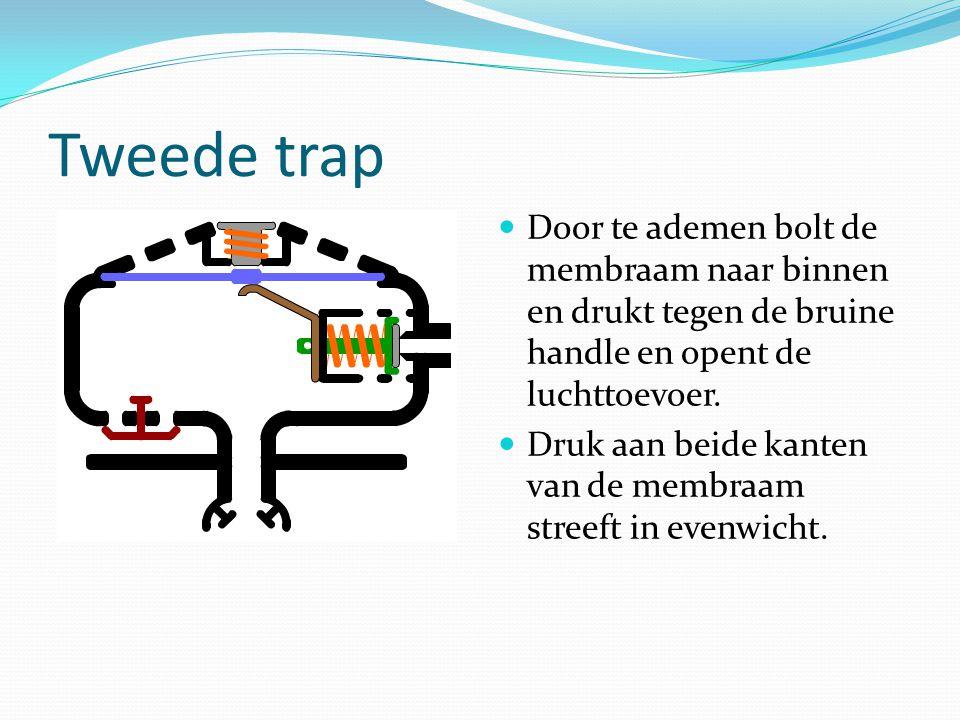 Tweede trap Door te ademen bolt de membraam naar binnen en drukt tegen de bruine handle en opent de luchttoevoer.