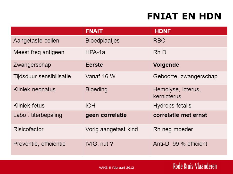 FNIAT EN HDN FNAIT HDNF Aangetaste cellen Bloedplaatjes RBC