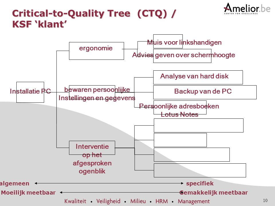 Critical-to-Quality Tree (CTQ) / KSF 'klant'