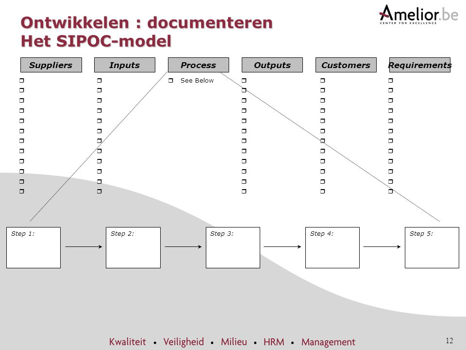 Ontwikkelen : documenteren Het SIPOC-model