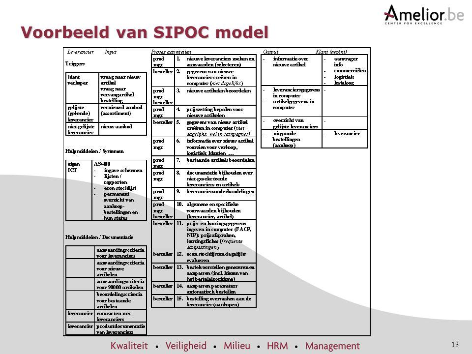 Voorbeeld van SIPOC model