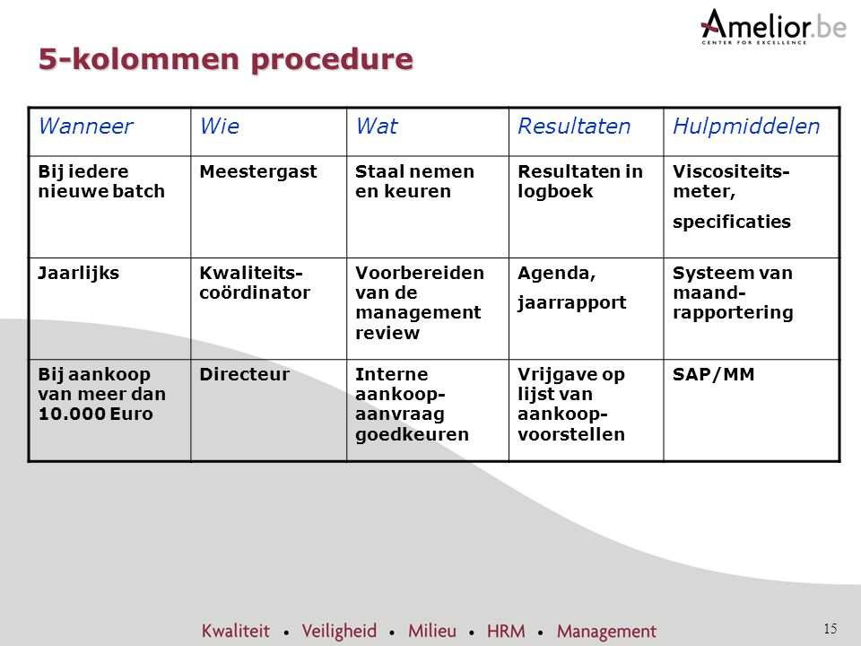 5-kolommen procedure Wanneer Wie Wat Resultaten Hulpmiddelen